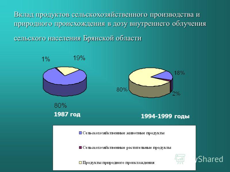 Вклад продуктов сельскохозяйственного производства и природного происхождения в дозу внутреннего облучения сельского населения Брянской области 1987 год 1994-1999 годы