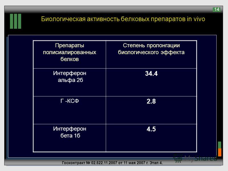 Госконтракт 02.522.11.2007 от 11 мая 2007 г. Этап 4. 14 Биологическая активность белковых препаратов in vivo Препараты полисиалированных белков Степень пролонгации биологического эффекта Интерферон альфа 2б 34.4 Г -КСФ 2.8 Интерферон бета 1б 4.5