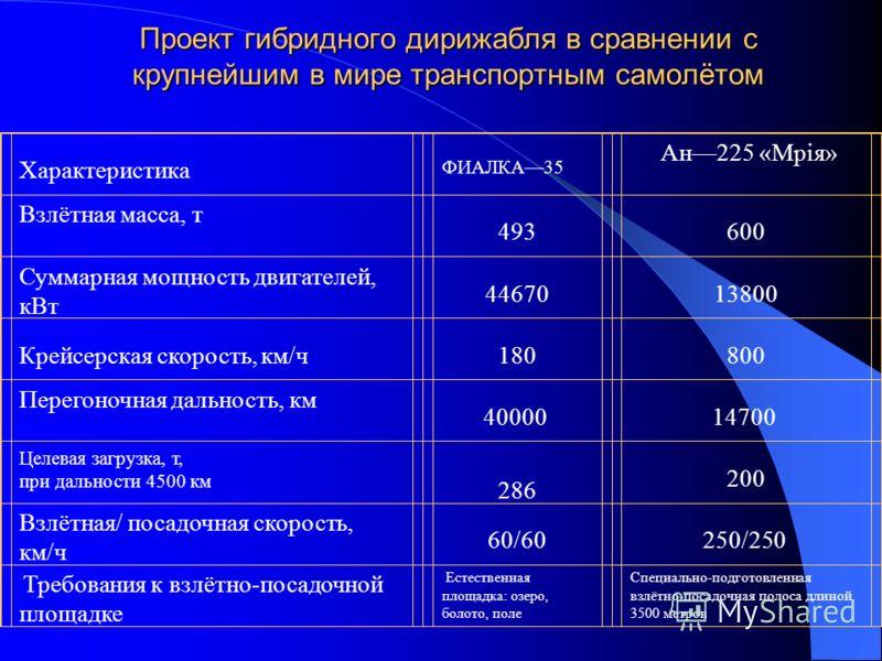 Проект гибридного дирижабля в сравнении с крупнейшим в мире транспортным самолётом Характеристика ФИАЛКА35 Ан225 «Мрiя» Взлётная масса, т 493 600 Суммарная мощность двигателей, кВт 4467013800 Крейсерская скорость, км/ч 180 800 Перегоночная дальность,