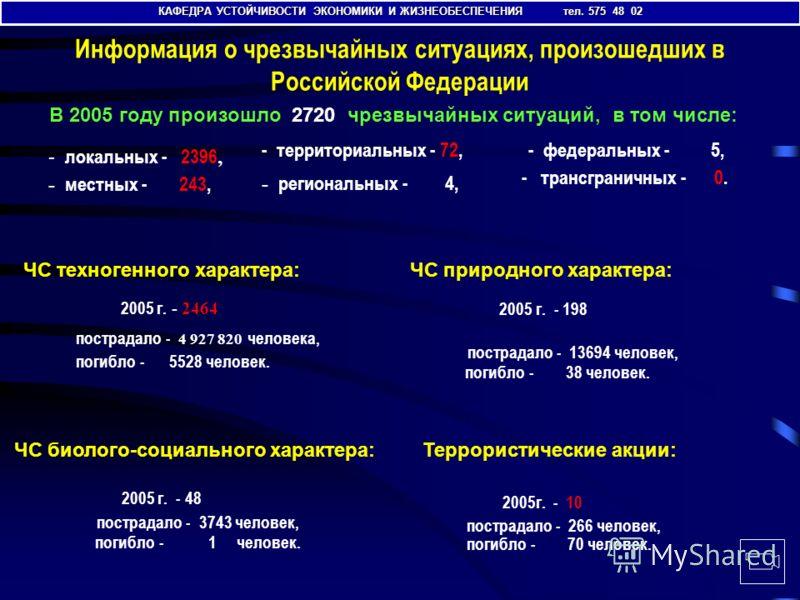 КАФЕДРА УСТОЙЧИВОСТИ ЭКОНОМИКИ И ЖИЗНЕОБЕСПЕЧЕНИЯ тел. 575 48 02 Информация о чрезвычайных ситуациях, произошедших в Российской Федерации В 2005 году произошло 2720 чрезвычайных ситуаций, в том числе: - федеральных - 5, ЧС техногенного характера: 200