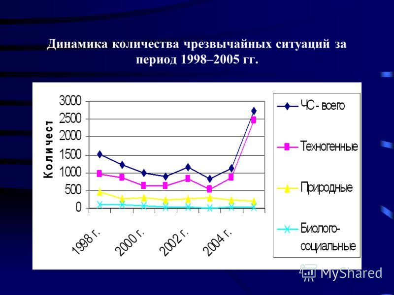 Динамика количества чрезвычайных ситуаций за период 1998–2005 гг.