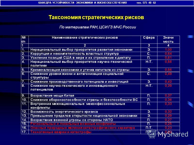 Таксономия стратегических рисков По материалам РАН, ЦСИ ГЗ МЧС России