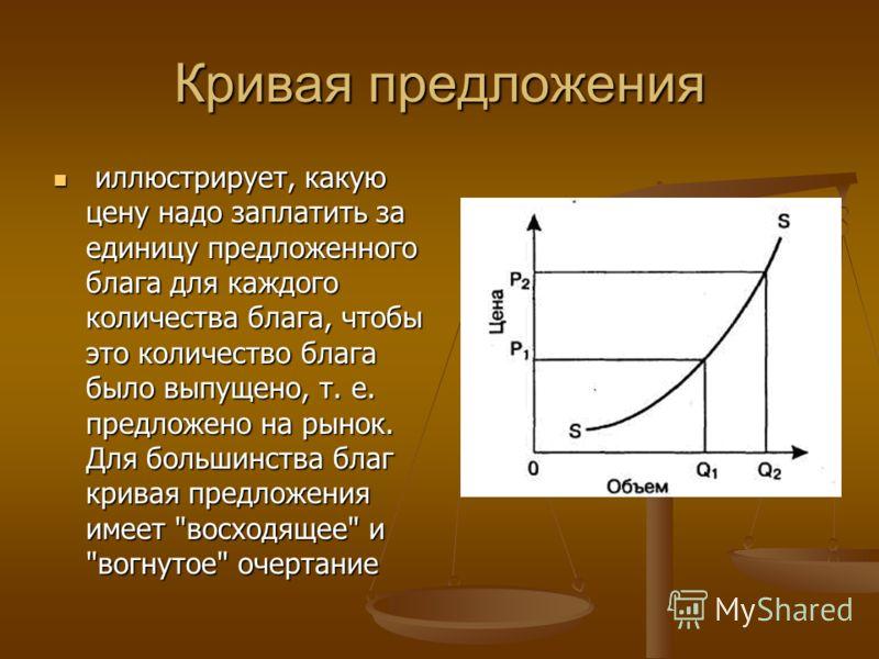 Кривая предложения иллюстрирует, какую цену надо заплатить за единицу предложенного блага для каждого количества блага, чтобы это количество блага было выпущено, т. е. предложено на рынок. Для большинства благ кривая предложения имеет