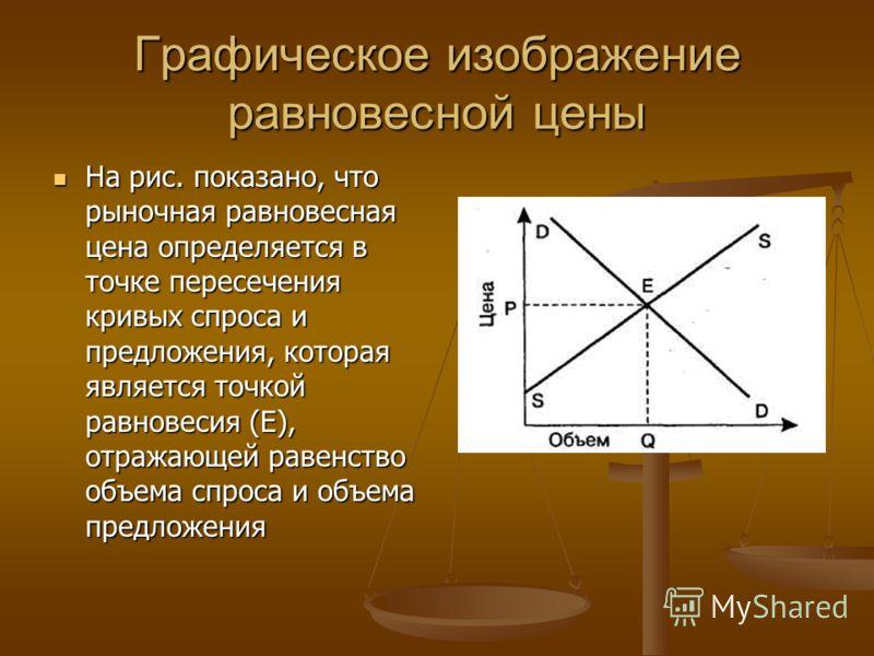 Графическое изображение равновесной цены На рис. показано, что рыночная равновесная цена определяется в точке пересечения кривых спроса и предложения, которая является точкой равновесия (Е), отражающей равенство объема спроса и объема предложения На