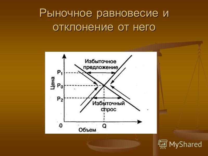 Рыночное равновесие и отклонение от него