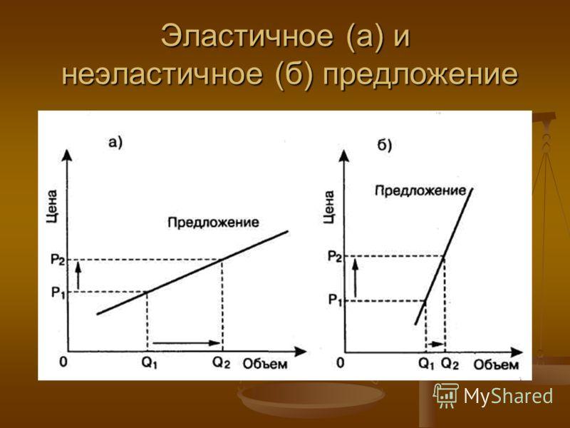 Эластичное (а) и неэластичное (б) предложение