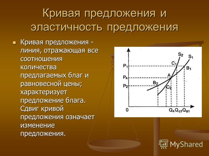 Кривая предложения и эластичность предложения Кривая предложения - линия, отражающая все соотношения количества предлагаемых благ и равновесной цены; характеризует предложение блага. Сдвиг кривой предложения означает изменение предложения. Кривая пре