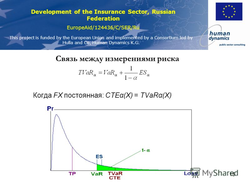 Development of the Insurance Sector, Russian Federation EuropeAid/124436/C/SER/Ru This project is funded by the European Union and implemented by a Consortium led by Hulla and Co, Human Dynamics K.G. 14 Измерения риска (2) Рисковая стоимость (VaR) Хв