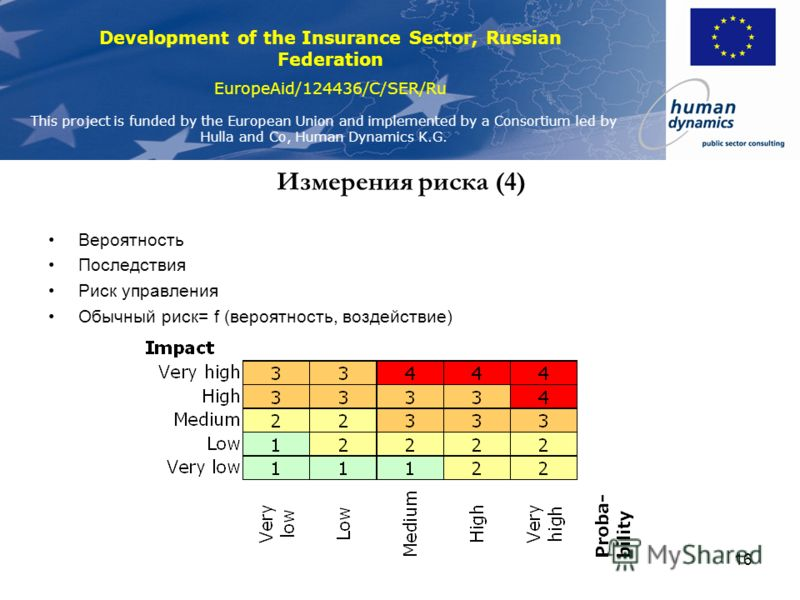 Development of the Insurance Sector, Russian Federation EuropeAid/124436/C/SER/Ru This project is funded by the European Union and implemented by a Consortium led by Hulla and Co, Human Dynamics K.G. 15 Связь между измерениями риска Когда FX постоянн