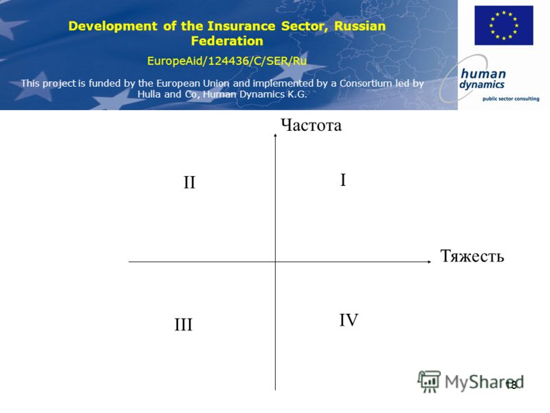 Development of the Insurance Sector, Russian Federation EuropeAid/124436/C/SER/Ru This project is funded by the European Union and implemented by a Consortium led by Hulla and Co, Human Dynamics K.G. 17 Измерения риска (5)