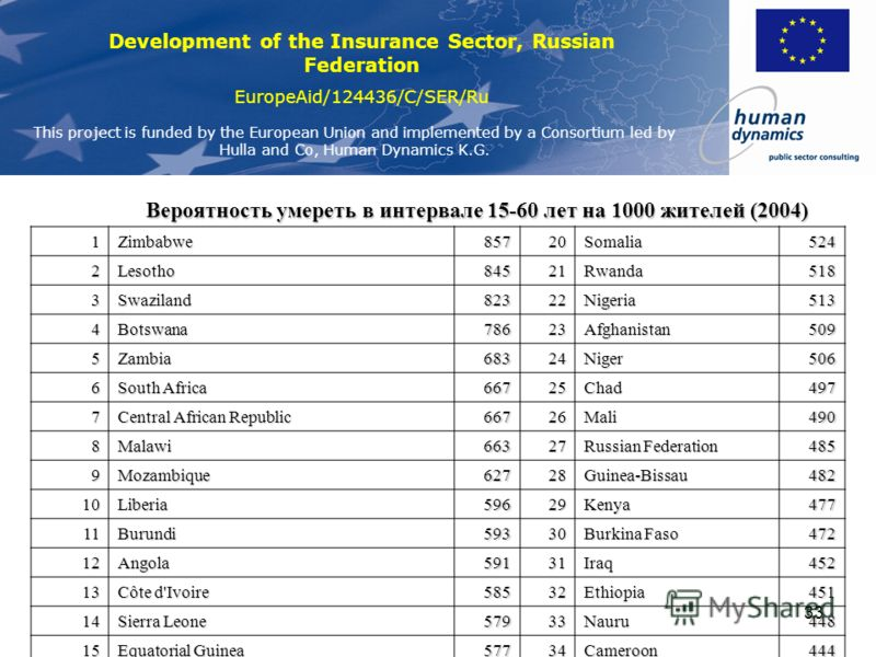 Development of the Insurance Sector, Russian Federation EuropeAid/124436/C/SER/Ru This project is funded by the European Union and implemented by a Consortium led by Hulla and Co, Human Dynamics K.G. 32 Значение в России определяется сверхвысокой муж