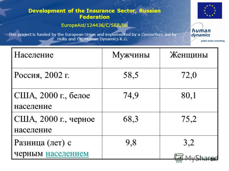 Development of the Insurance Sector, Russian Federation EuropeAid/124436/C/SER/Ru This project is funded by the European Union and implemented by a Consortium led by Hulla and Co, Human Dynamics K.G. 33 Вероятность умереть в интервале 15-60 лет на 10