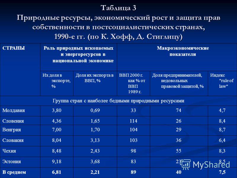 Таблица 3 Природные ресурсы, экономический рост и защита прав собственности в постсоциалистических странах, 1990-е гг. (по К. Хофф, Д. Стиглицу) СТРАНЫРоль природных ископаемых и энергоресурсов в национальной экономике Макроэкономические показатели И