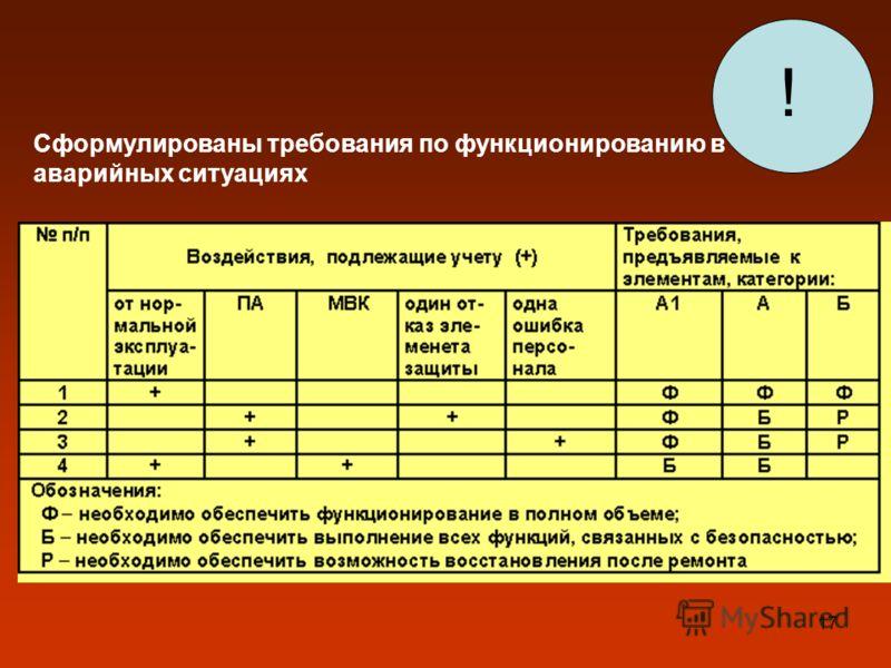 17 Сформулированы требования по функционированию в аварийных ситуациях !