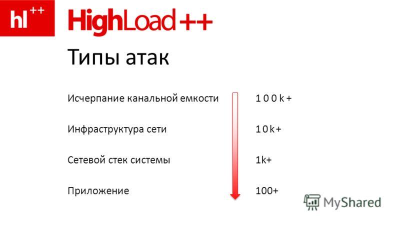 Типы атак Исчерпание канальной емкости 100k+ Инфраструктура сети10k+ Сетевой стек системы1k+1k+ Приложение100+