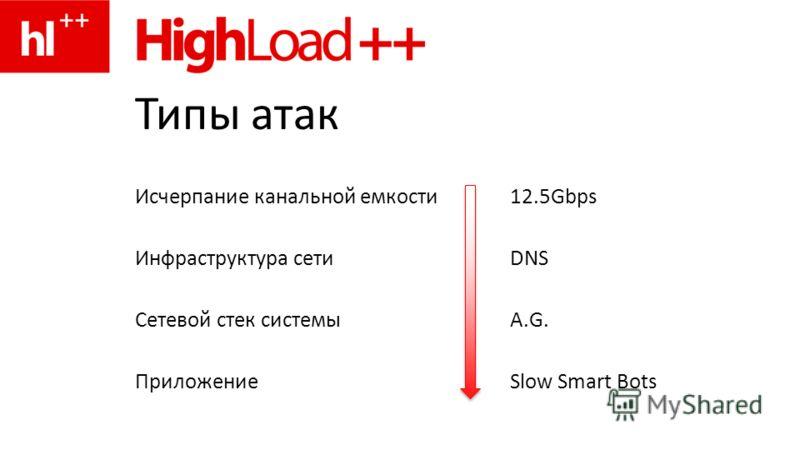 Типы атак Исчерпание канальной емкости 12.5Gbps Инфраструктура сетиDNS Сетевой стек системыA.G. ПриложениеSlow Smart Bots