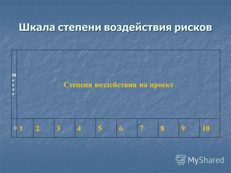 Шкала степени воздействия рисков ШкалаШкала Степени воздействия на проект D 12345678910