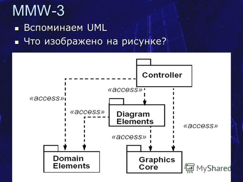 Курс SE MSF.NET Метамодель UML 10MMW-3 Вспоминаем UML Вспоминаем UML Что изображено на рисунке? Что изображено на рисунке?
