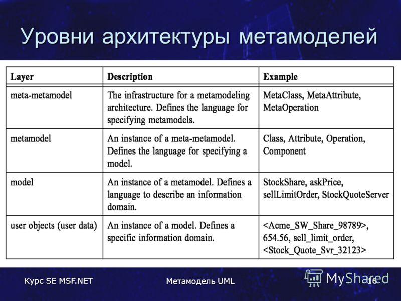 Курс SE MSF.NET Метамодель UML 16 Уровни архитектуры метамоделей