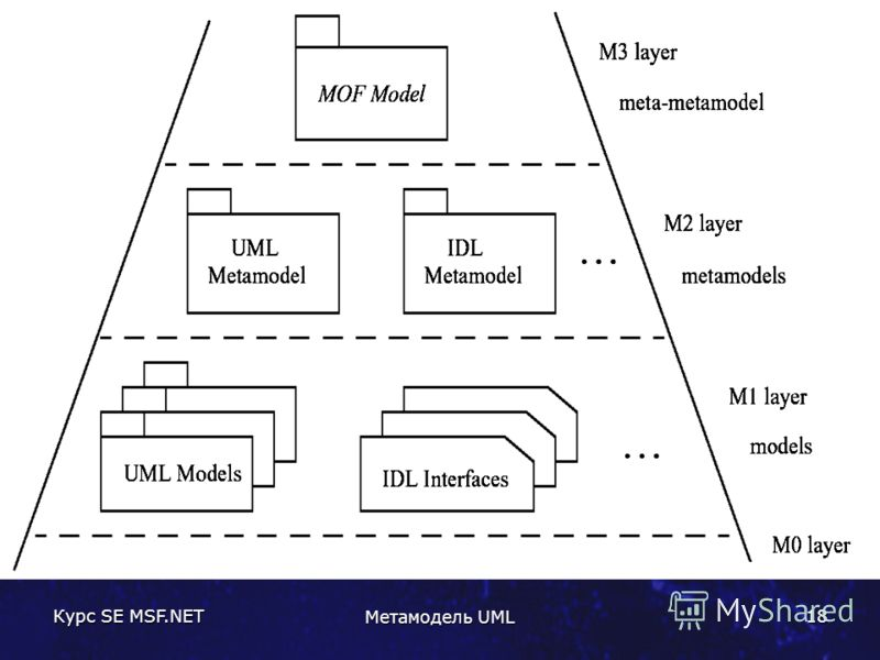 Курс SE MSF.NET Метамодель UML 18
