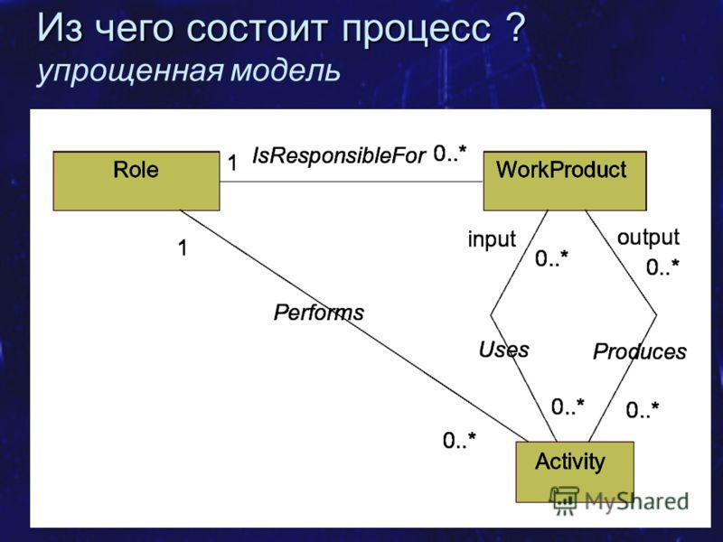 Курс SE MSF.NET Метамодель UML 32 Из чего состоит процесс ? Из чего состоит процесс ? упрощенная модель