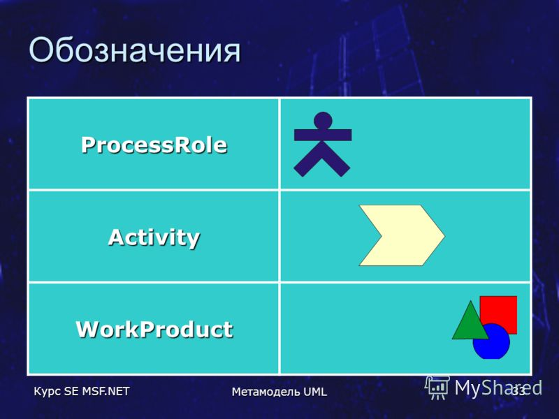 Курс SE MSF.NET Метамодель UML 33 Обозначения ProcessRole Activity WorkProduct