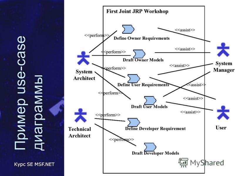 Курс SE MSF.NET Метамодель UML 34 Пример use-case диаграммы