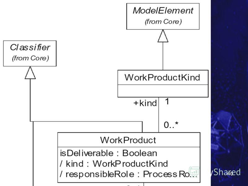 Курс SE MSF.NET Метамодель UML 40