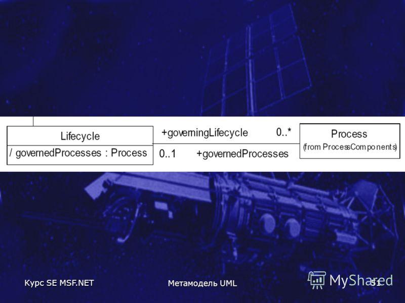 Курс SE MSF.NET Метамодель UML 51