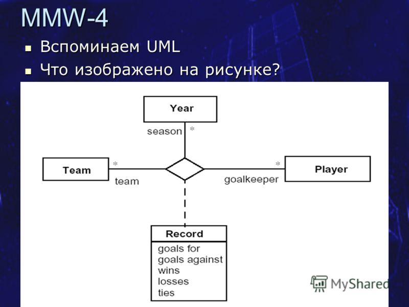 Курс SE MSF.NET Метамодель UML 9MMW-4 Вспоминаем UML Вспоминаем UML Что изображено на рисунке? Что изображено на рисунке?