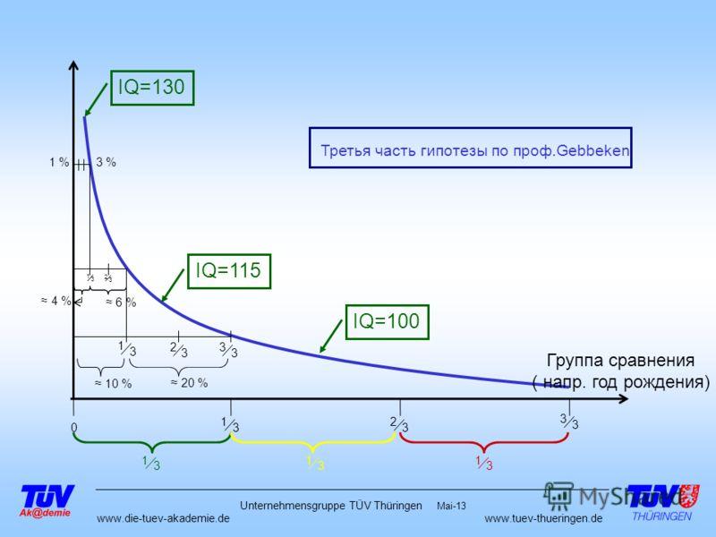 www.die-tuev-akademie.dewww.tuev-thueringen.de Mai-13 Unternehmensgruppe TÜV Thüringen 1 3 2 3 3 3 1 3 1 3 1 3 0 Группа сравнения ( напр. год рождения) 1 %3 % IQ=130 IQ=115 IQ=100 Третья часть гипотезы по проф.Gebbeken 1 3 2 3 1 3 2 3 3 3 6 % 4 % 10