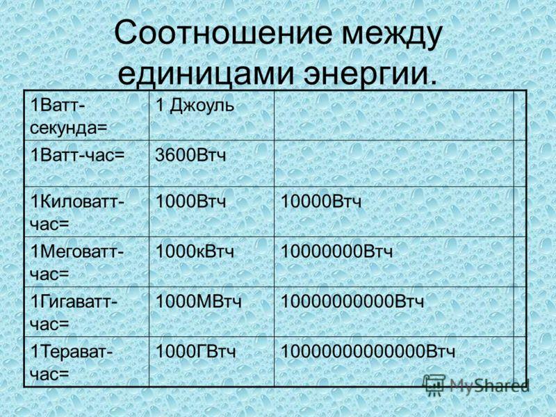 Соотношение между единицами энергии. 1Ватт- секунда= 1 Джоуль 1Ватт-час=3600Втч 1Киловатт- час= 1000Втч10000Втч 1Меговатт- час= 1000кВтч10000000Втч 1Гигаватт- час= 1000МВтч10000000000Втч 1Терават- час= 1000ГВтч10000000000000Втч