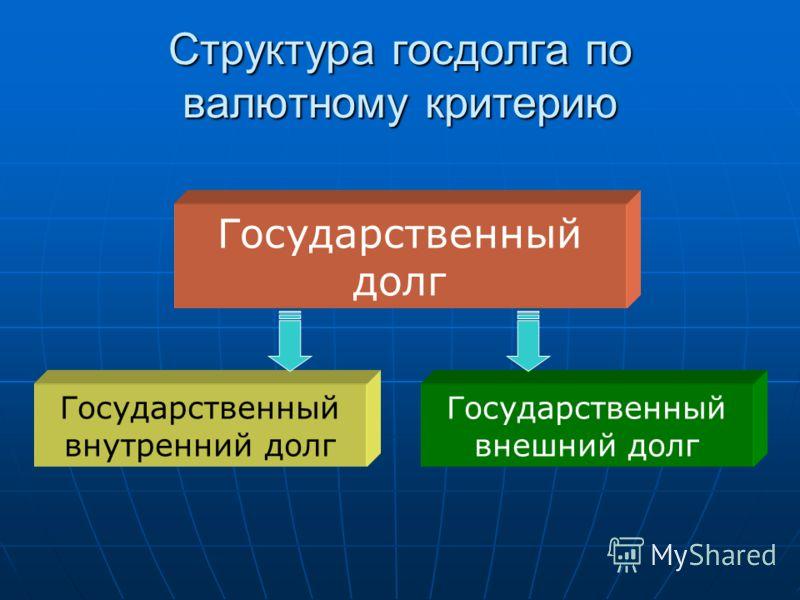 Структура госдолга по валютному критерию Государственный долг Государственный внутренний долг Государственный внешний долг
