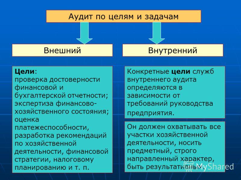 Аудит по целям и задачам ВнешнийВнутренний Цели: проверка достоверности финансовой и бухгалтерской отчетности; экспертиза финансово- хозяйственного состояния; оценка платежеспособности, разработка рекомендаций по хозяйственной деятельности, финансово