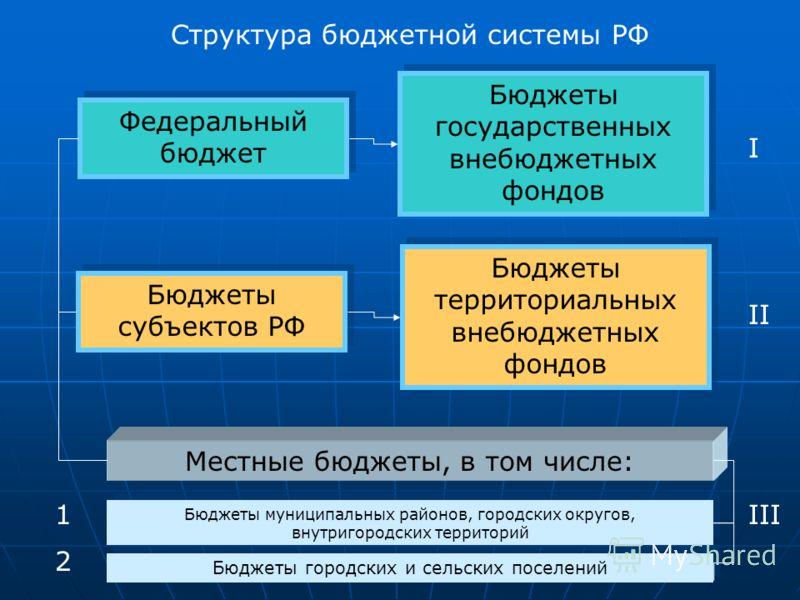 Структура бюджетной системы РФ Федеральный бюджет Бюджеты государственных внебюджетных фондов I Бюджеты субъектов РФ Бюджеты территориальных внебюджетных фондов II Местные бюджеты, в том числе: Бюджеты муниципальных районов, городских округов, внутри