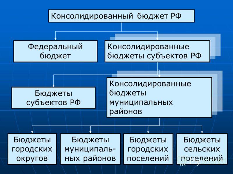 Консолидированный бюджет РФ Федеральный бюджет Консолидированные бюджеты субъектов РФ Консолидированные бюджеты муниципальных районов Бюджеты субъектов РФ Бюджеты городских округов Бюджеты муниципаль- ных районов Бюджеты городских поселений Бюджеты с