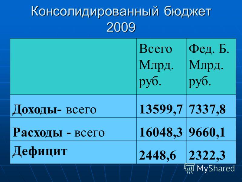 Консолидированный бюджет 2009 Всего Млрд. руб. Фед. Б. Млрд. руб. Доходы- всего13599,77337,8 Расходы - всего16048,39660,1 Дефицит 2448,62322,3