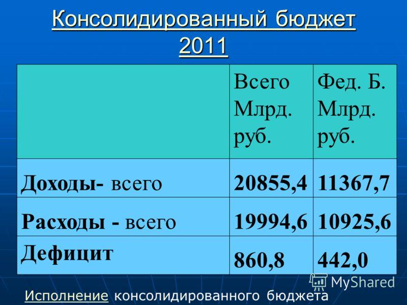 Консолидированный бюджет 2011 Консолидированный бюджет 2011 Всего Млрд. руб. Фед. Б. Млрд. руб. Доходы- всего20855,411367,7 Расходы - всего19994,610925,6 Дефицит 860,8442,0 ИсполнениеИсполнение консолидированного бюджета