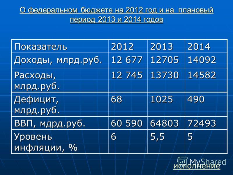 О федеральном бюджете на 2012 год и на плановый период 2013 и 2014 годов О федеральном бюджете на 2012 год и на плановый период 2013 и 2014 годов Показатель201220132014 Доходы, млрд.руб. 12 677 1270514092 Расходы, млрд.руб. 12 745 1373014582 Дефицит,