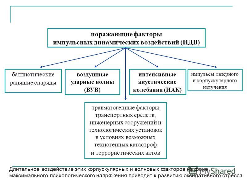 поражающие факторы импульсных динамических воздействий (ИДВ) баллистические ранящие снаряды интенсивные акустические колебания (ИАК) воздушные ударные волны (ВУВ) импульсы лазерного и корпускулярного излучения травматогенные факторы транспортных сред