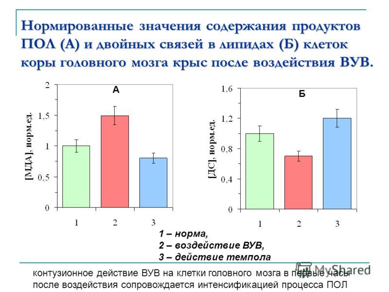Нормированные значения содержания продуктов ПОЛ (А) и двойных связей в липидах (Б) клеток коры головного мозга крыс после воздействия ВУВ. А Б 1 – нор