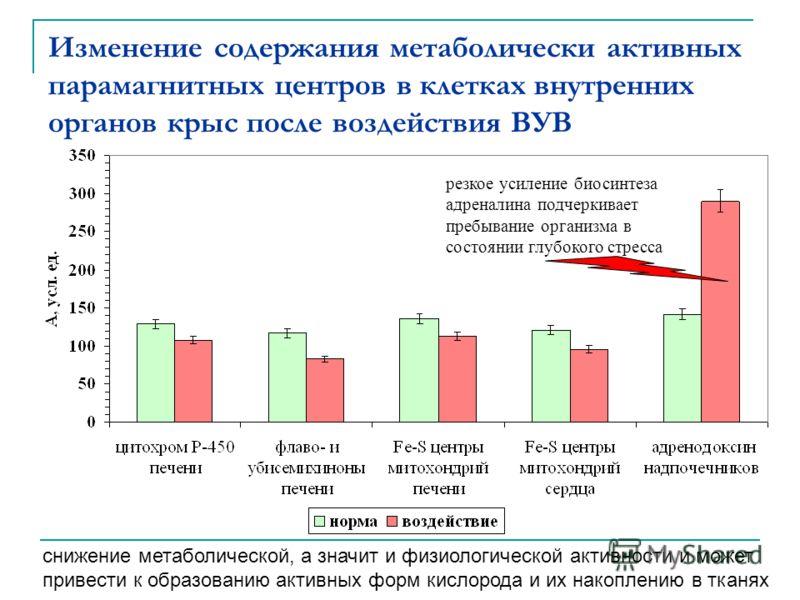Изменение содержания метаболически активных парамагнитных центров в клетках внутренних органов крыс после воздействия ВУВ снижение метаболической, а з