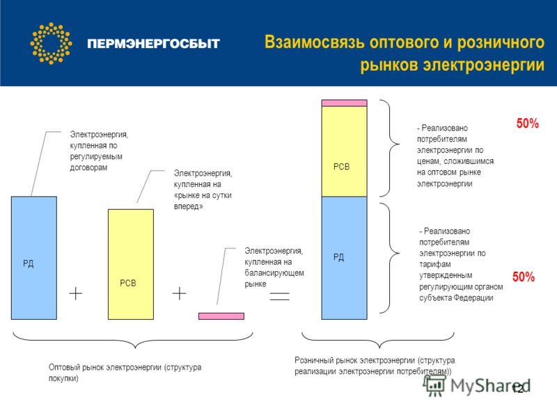 12 Взаимосвязь оптового и розничного рынков электроэнергии 50% РД РСВ РД РСВ Оптовый рынок электроэнергии (структура покупки) Розничный рынок электроэнергии (структура реализации электроэнергии потребителям)) - Реализовано потребителям электроэнергии