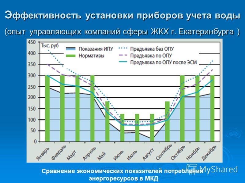 Э ффективность установки приборов учета воды (опыт управляющих компаний сферы ЖКХ г. Екатеринбурга ) Сравнение экономических показателей потребления энергоресурсов в МКД