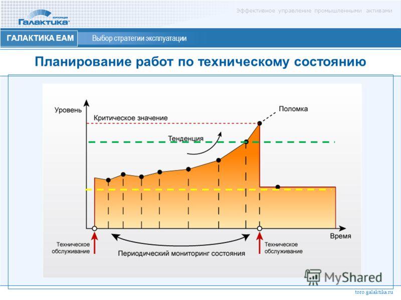 Эффективное управление промышленными активами ГАЛАКТИКА ЕАМ Выбор стратегии эксплуатации Планирование работ по техническому состоянию toro.galaktika.ru