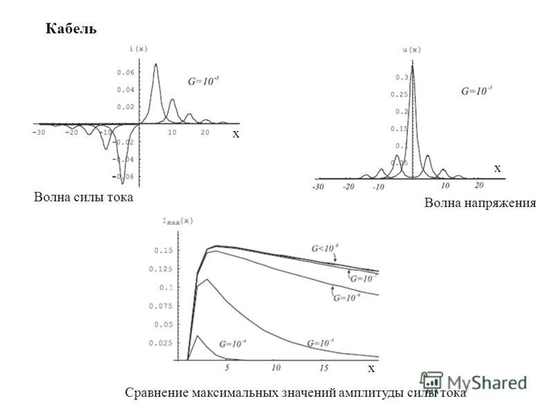 Волна силы тока Волна напряжения Кабель Сравнение максимальных значений амплитуды силы тока x x x