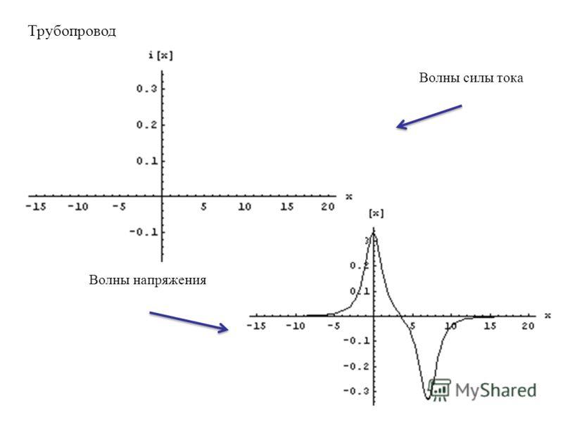 Трубопровод Волны силы тока Волны напряжения