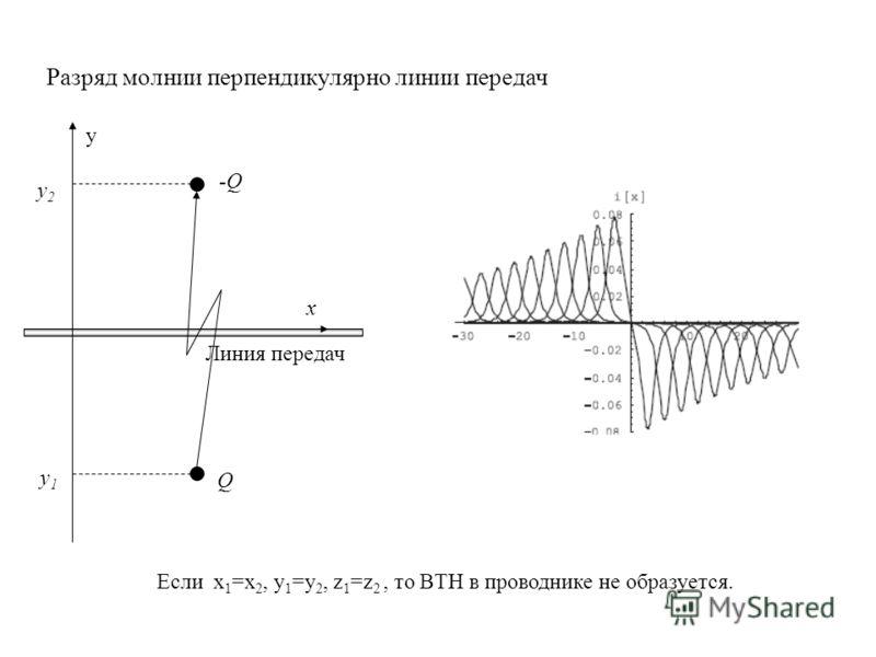Разряд молнии перпендикулярно линии передач y -Q Q y2y2 y1y1 x Линия передач Если x 1 =x 2, y 1 =y 2, z 1 =z 2, то ВТН в проводнике не образуется.