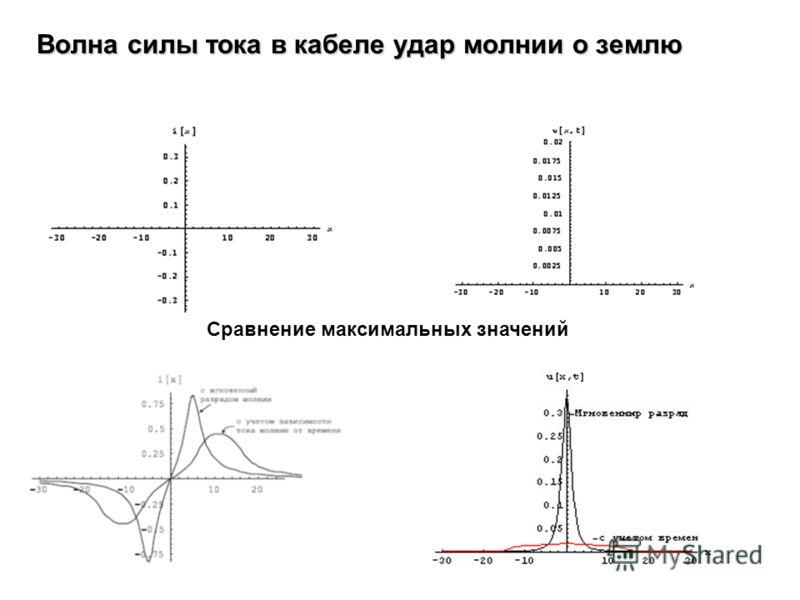 Волна силы тока в кабеле удар молнии о землю Сравнение максимальных значений