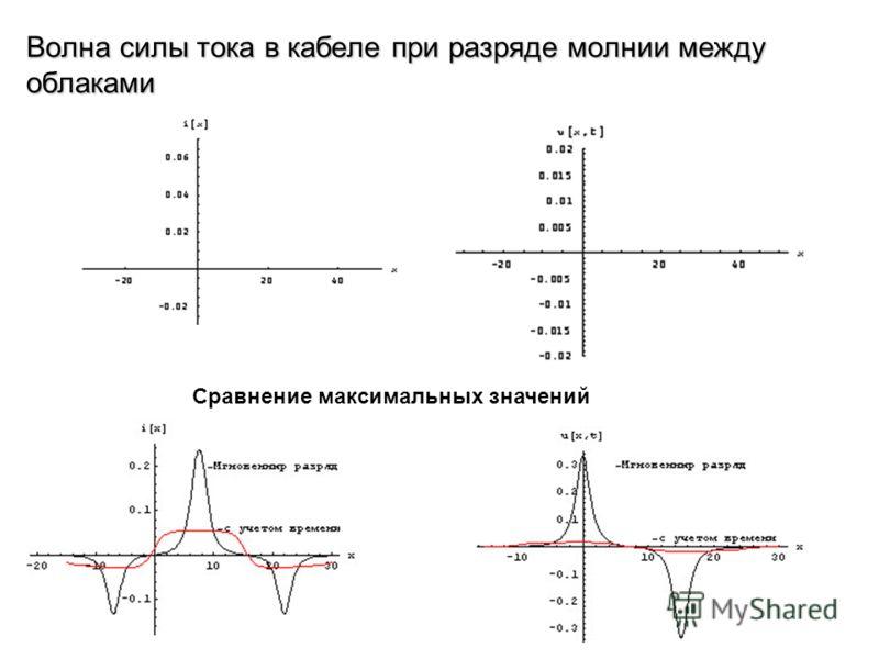 Волна силы тока в кабеле при разряде молнии между облаками Сравнение максимальных значений
